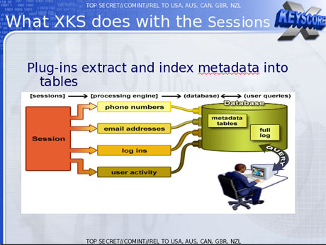 Una slide TOP SECRET su XKeyScore.